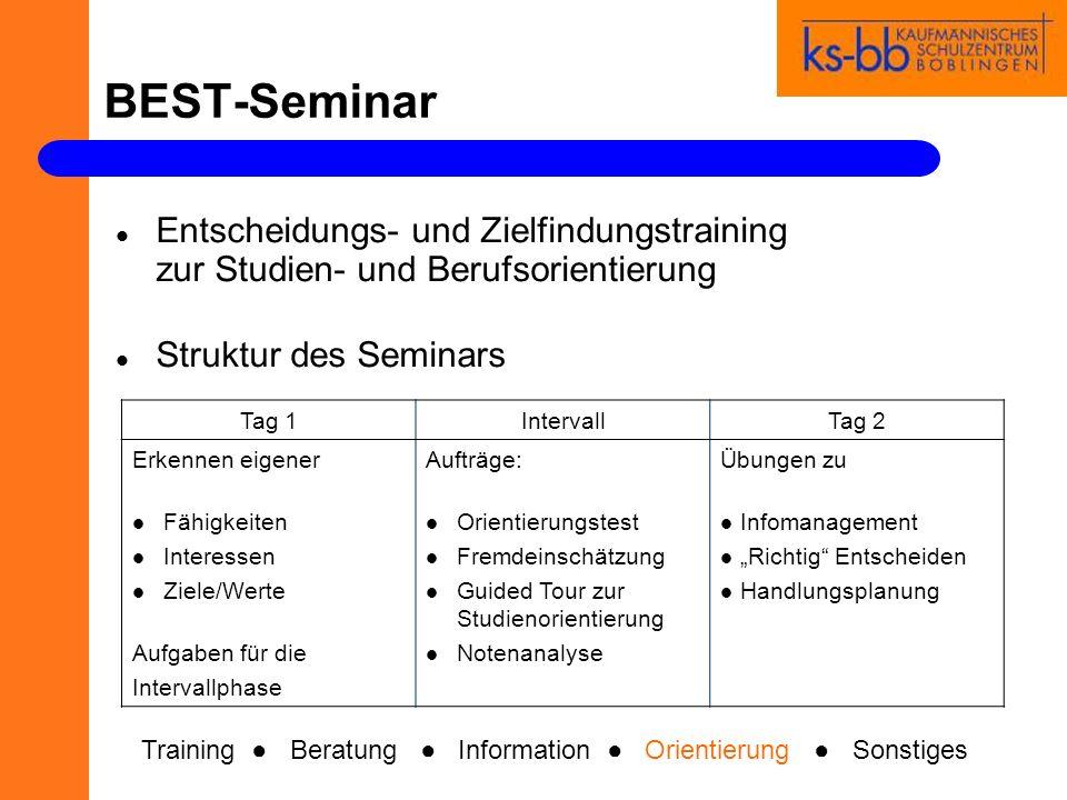 BEST-Seminar Entscheidungs- und Zielfindungstraining zur Studien- und Berufsorientierung Struktur des Seminars Tag 1IntervallTag 2 Erkennen eigener Fä