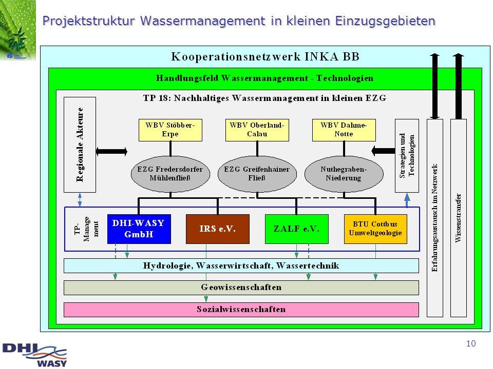 10 Projektstruktur Wassermanagement in kleinen Einzugsgebieten
