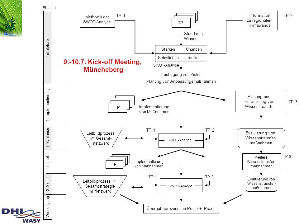 Verstetigung 1. Implementierung Initialphase 2. Impl. 1. Synthese 2. Synth. Festlegung von Zielen Planung von Anpassungsmaßnahmen Methodik der SWOT-An