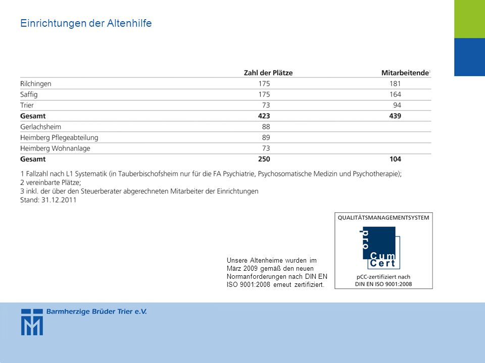 Unsere Altenheime wurden im März 2009 gemäß den neuen Normanforderungen nach DIN EN ISO 9001:2008 erneut zertifiziert. Einrichtungen der Altenhilfe