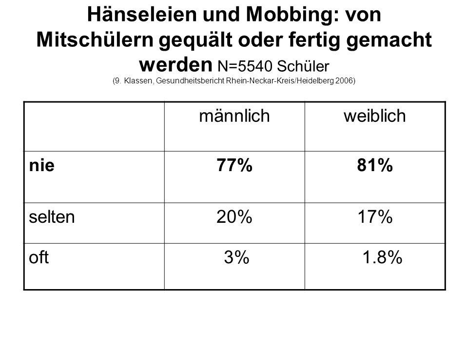 Hänseleien und Mobbing: von Mitschülern gequält oder fertig gemacht werden N=5540 Schüler (9.