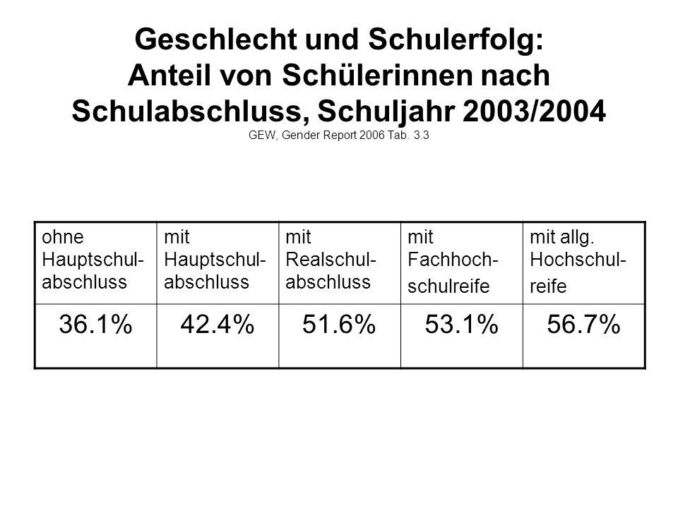Geschlecht und Schulerfolg: Anteil von Schülerinnen nach Schulabschluss, Schuljahr 2003/2004 GEW, Gender Report 2006 Tab.