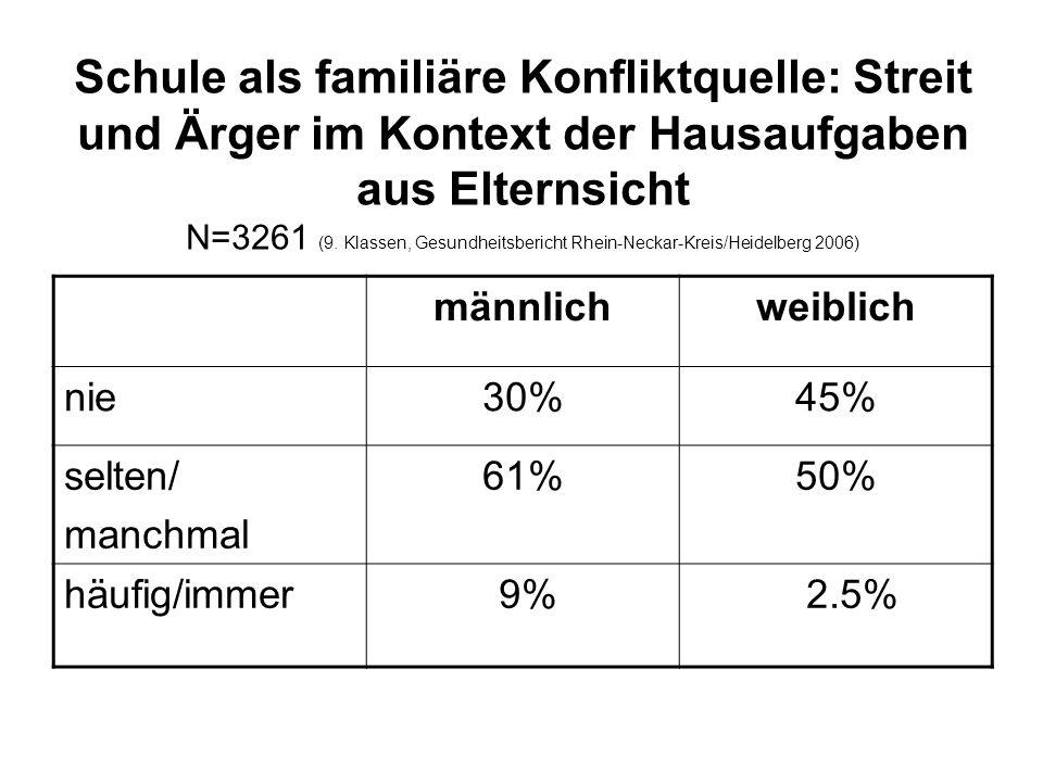 Schule als familiäre Konfliktquelle: Streit und Ärger im Kontext der Hausaufgaben aus Elternsicht N=3261 (9.
