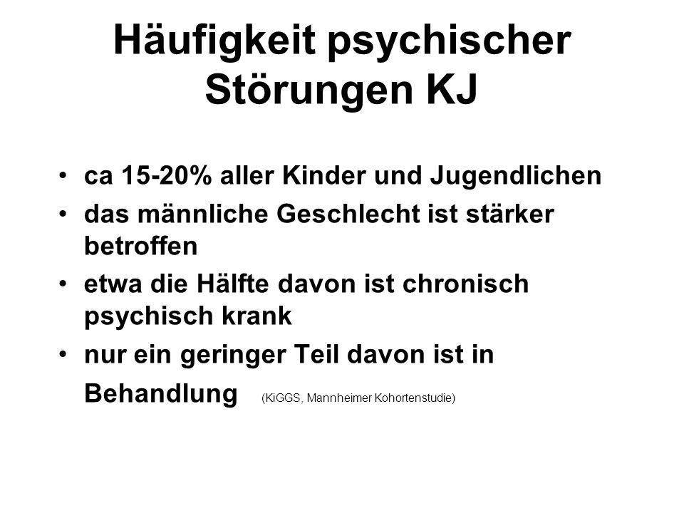 Häufigkeit psychischer Störungen KJ ca 15-20% aller Kinder und Jugendlichen das männliche Geschlecht ist stärker betroffen etwa die Hälfte davon ist chronisch psychisch krank nur ein geringer Teil davon ist in Behandlung (KiGGS, Mannheimer Kohortenstudie)