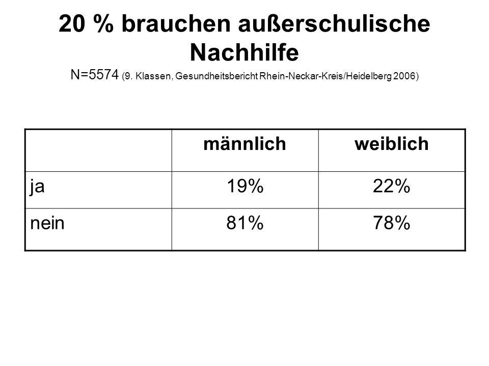 20 % brauchen außerschulische Nachhilfe N=5574 (9.