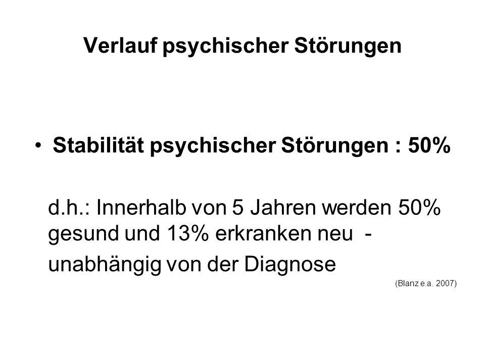Verlauf psychischer Störungen Stabilität psychischer Störungen : 50% d.h.: Innerhalb von 5 Jahren werden 50% gesund und 13% erkranken neu - unabhängig von der Diagnose (Blanz e.a.