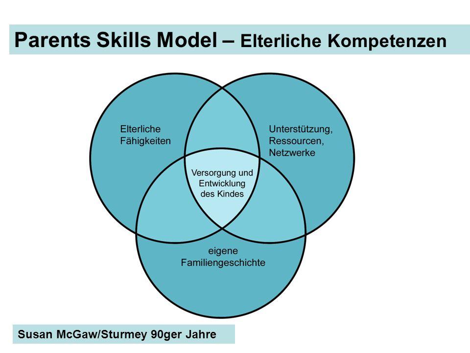 Parents Skills Model – Elterliche Kompetenzen Susan McGaw/Sturmey 90ger Jahre