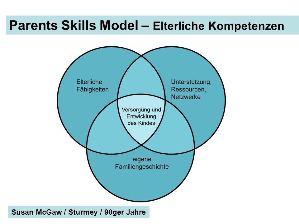 Parents Skills Model – Elterliche Kompetenzen Susan McGaw / Sturmey / 90ger Jahre