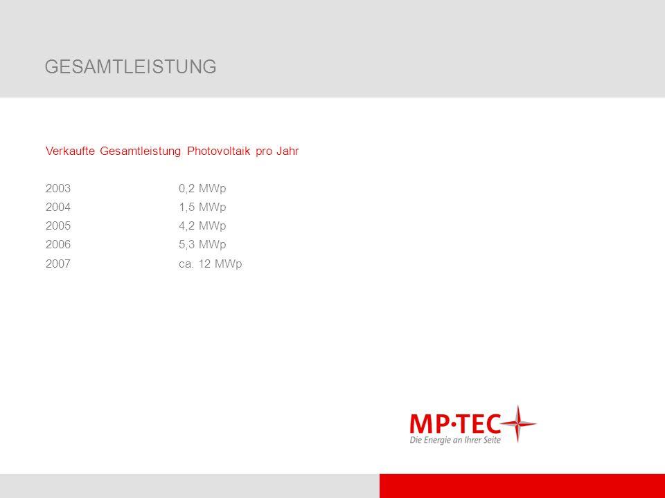 GESAMTLEISTUNG Verkaufte Gesamtleistung Photovoltaik pro Jahr 20030,2 MWp 20041,5 MWp 20054,2 MWp 20065,3 MWp 2007ca. 12 MWp