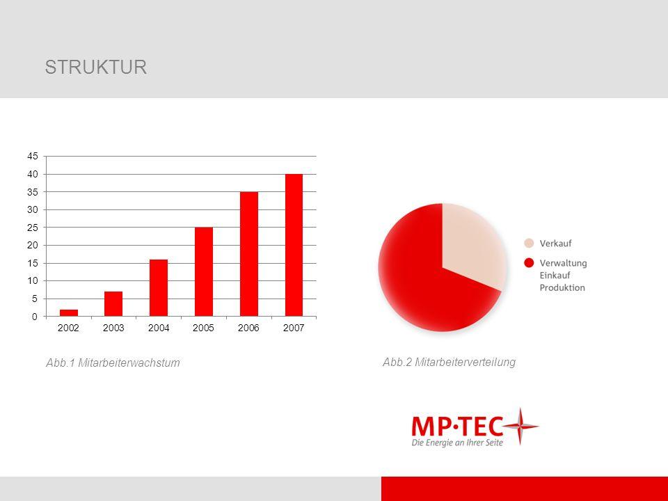 GESCHÄFTSBEREICHE Solarstrom: - autorisierter Fachhändler für Mitsubishi, Photowatt und Sharp - hocheffiziente Komponenten u.