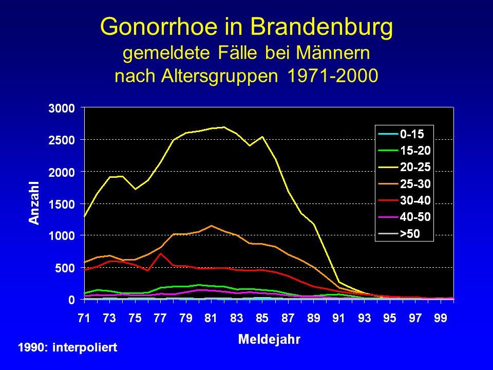Gonorrhoe in Brandenburg gemeldete Fälle bei Männern nach Altersgruppen 1971-2000 1990: interpoliert
