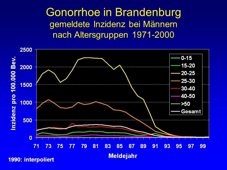 Gonorrhoe in Brandenburg gemeldete Inzidenz bei Männern nach Altersgruppen 1971-2000 1990: interpoliert