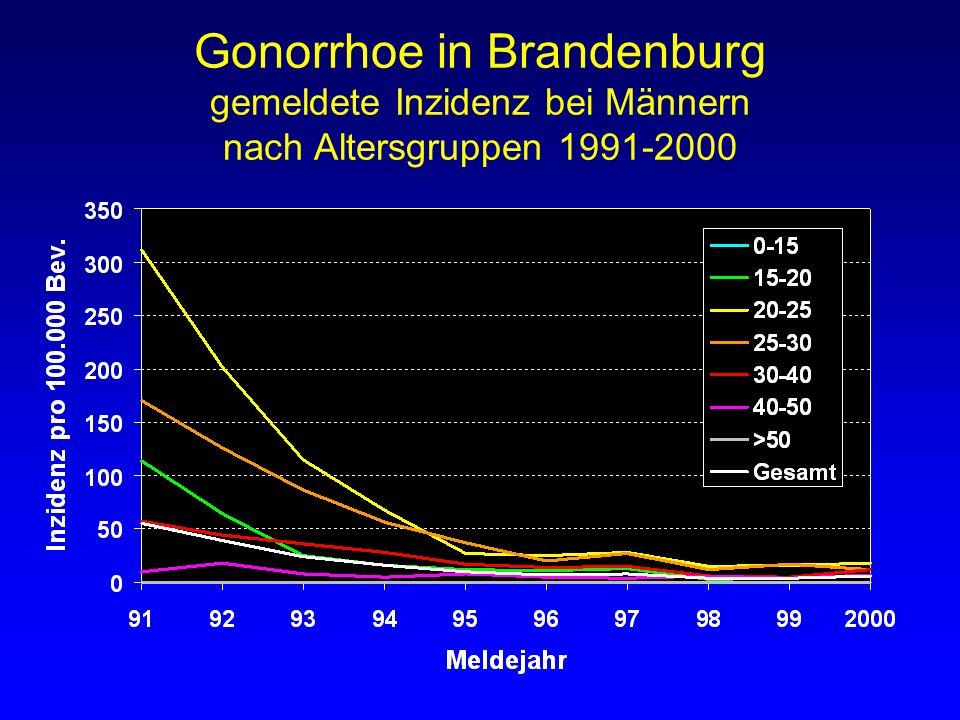 Gonorrhoe in Brandenburg gemeldete Inzidenz bei Männern nach Altersgruppen 1991-2000