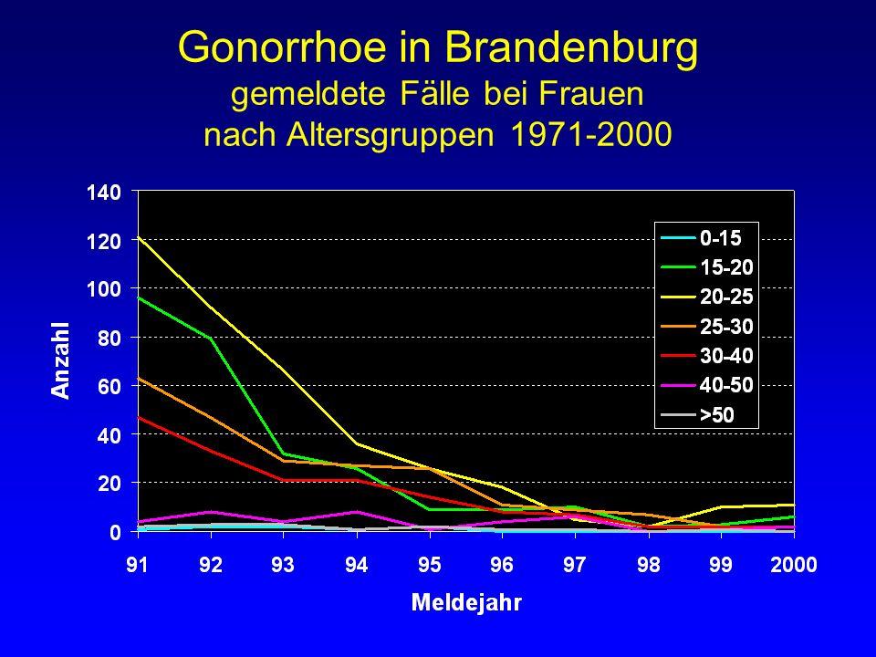 Gonorrhoe in Brandenburg gemeldete Fälle bei Frauen nach Altersgruppen 1971-2000