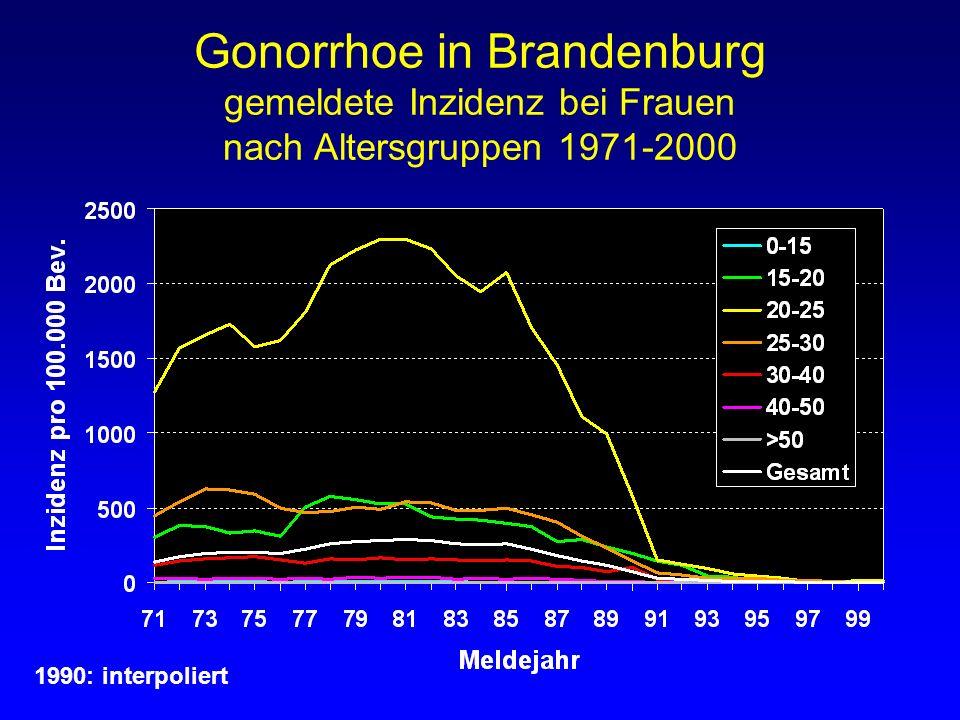 Gonorrhoe in Brandenburg gemeldete Inzidenz bei Frauen nach Altersgruppen 1971-2000 1990: interpoliert