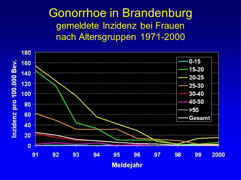 Gonorrhoe in Brandenburg gemeldete Inzidenz bei Frauen nach Altersgruppen 1971-2000