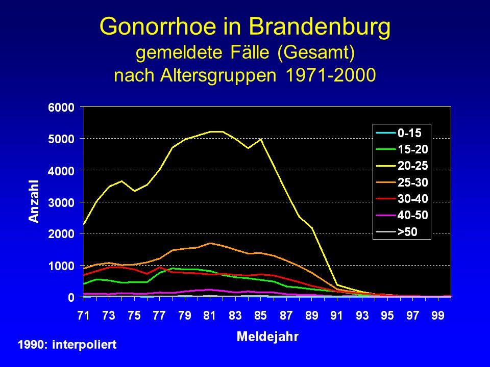 Gonorrhoe in Brandenburg gemeldete Fälle (Gesamt) nach Altersgruppen 1971-2000 1990: interpoliert