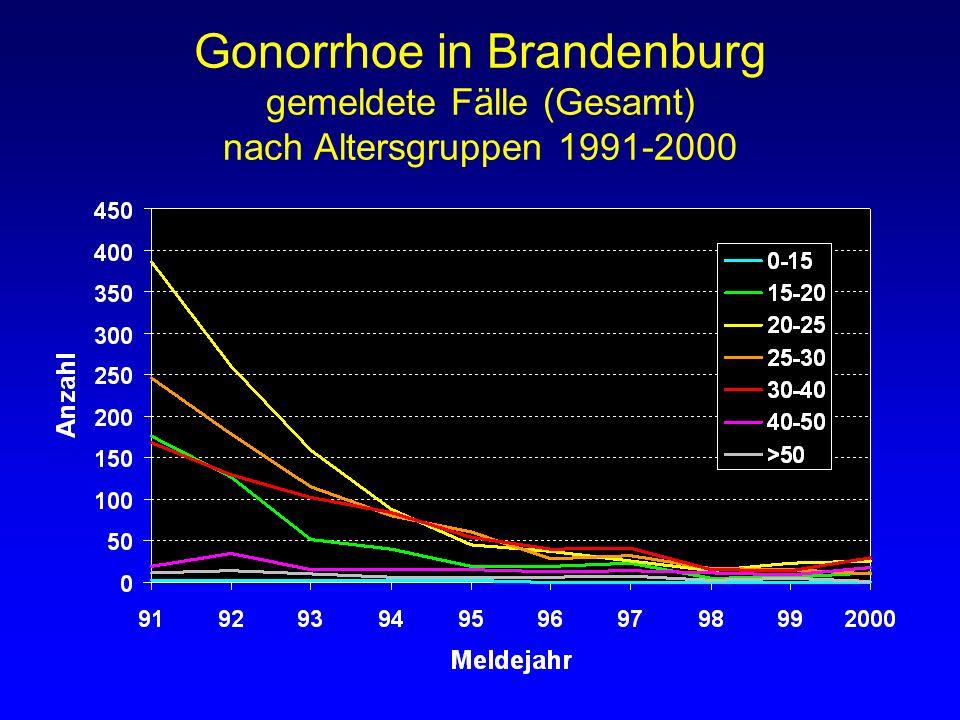 Gonorrhoe in Brandenburg gemeldete Fälle (Gesamt) nach Altersgruppen 1991-2000