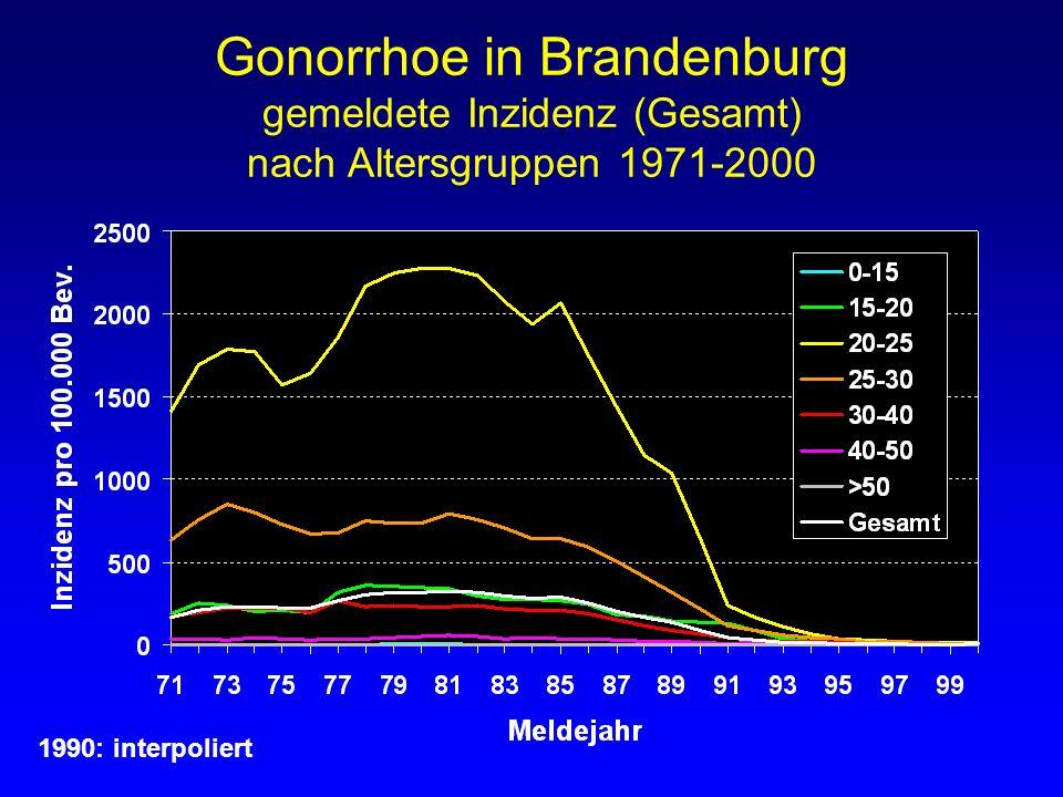 Gonorrhoe in Brandenburg gemeldete Inzidenz (Gesamt) nach Altersgruppen 1971-2000 1990: interpoliert