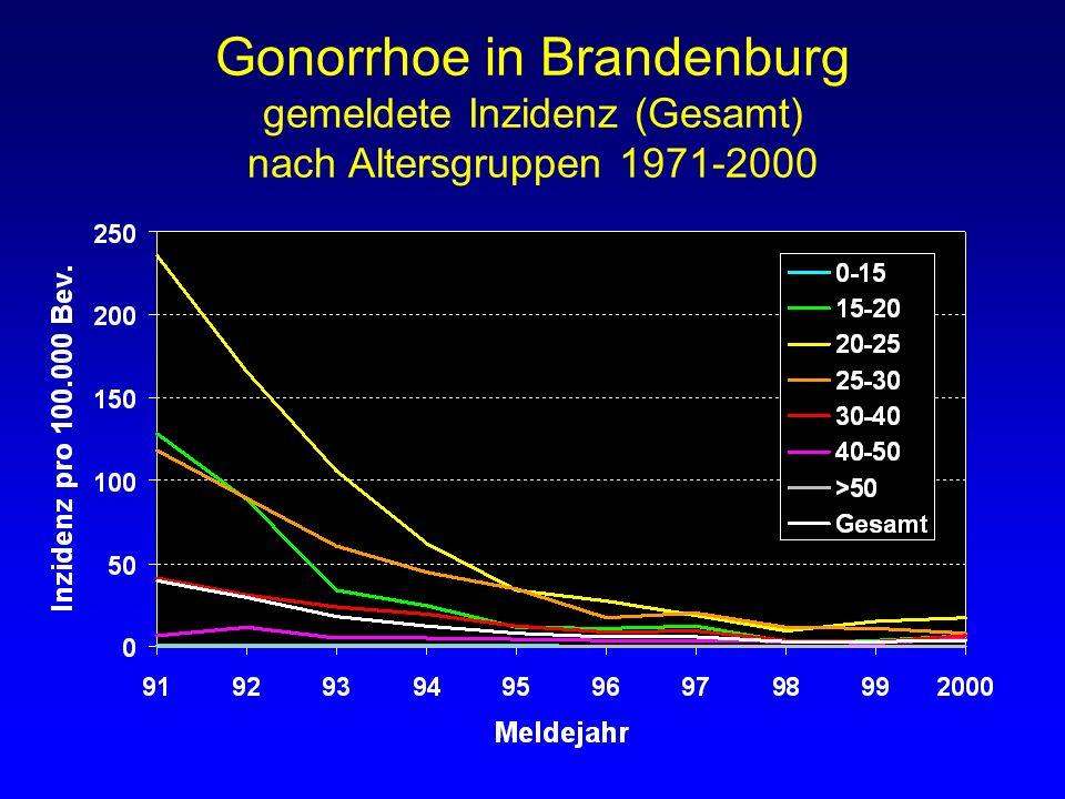Gonorrhoe in Brandenburg gemeldete Inzidenz (Gesamt) nach Altersgruppen 1971-2000