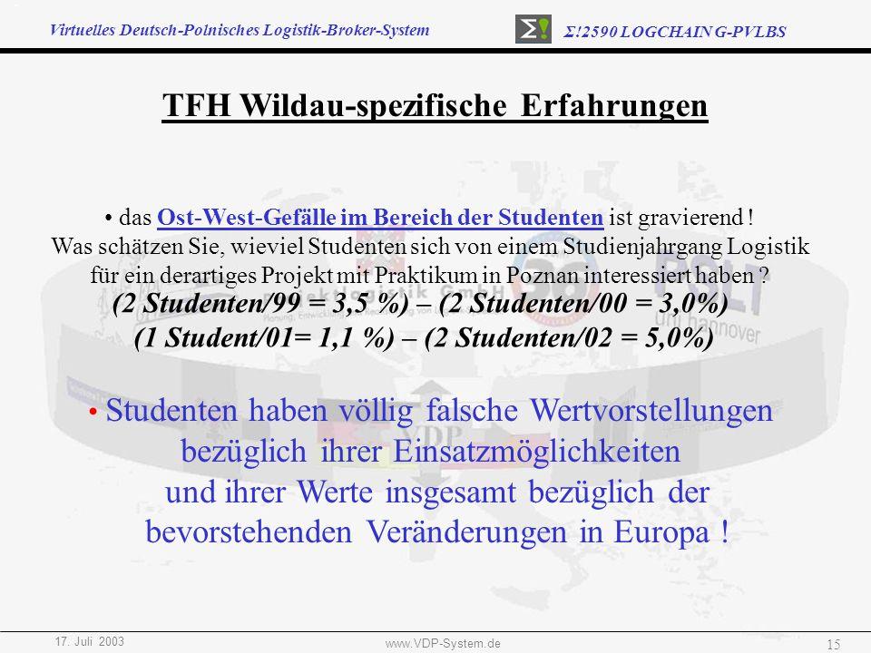 Virtuelles Deutsch-Polnisches Logistik-Broker-System Σ!2590 LOGCHAIN G-PVLBS 17. Juli 2003 www.VDP-System.de 15 TFH Wildau-spezifische Erfahrungen das