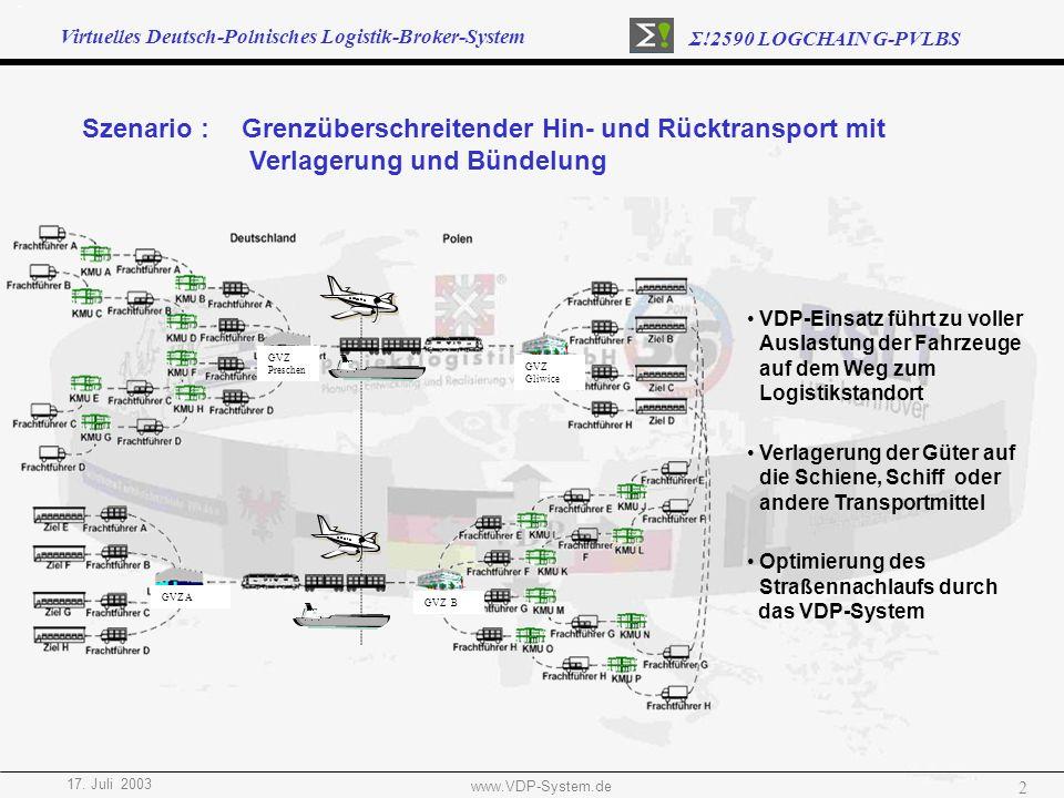 Virtuelles Deutsch-Polnisches Logistik-Broker-System Σ!2590 LOGCHAIN G-PVLBS 17. Juli 2003 www.VDP-System.de 2 Szenario : Grenzüberschreitender Hin- u