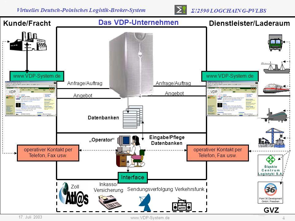 Virtuelles Deutsch-Polnisches Logistik-Broker-System Σ!2590 LOGCHAIN G-PVLBS 17. Juli 2003 www.VDP-System.de 4 Dienstleister/LaderaumKunde/Fracht GVZ