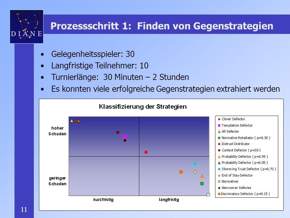 11 Prozessschritt 1: Finden von Gegenstrategien Gelegenheitsspieler: 30 Langfristige Teilnehmer: 10 Turnierlänge: 30 Minuten – 2 Stunden Es konnten viele erfolgreiche Gegenstrategien extrahiert werden