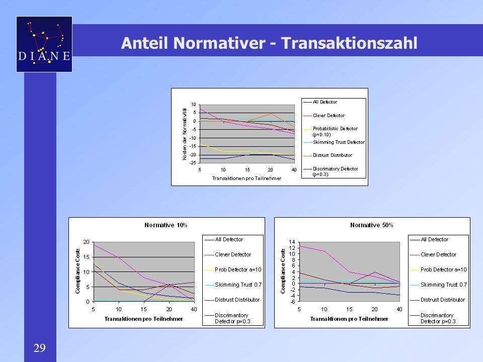 29 Anteil Normativer - Transaktionszahl