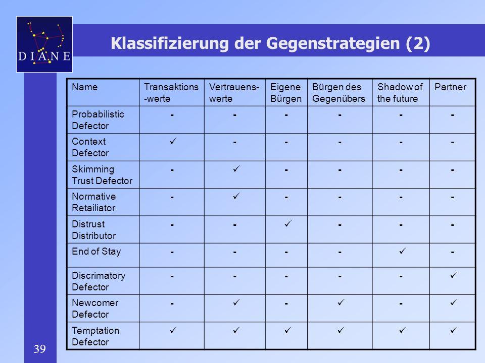 39 Klassifizierung der Gegenstrategien (2) NameTransaktions -werte Vertrauens- werte Eigene Bürgen Bürgen des Gegenübers Shadow of the future Partner Probabilistic Defector ------ Context Defector ----- Skimming Trust Defector - ---- Normative Retailiator - ---- Distrust Distributor -- --- End of Stay ---- - Discrimatory Defector ----- Newcomer Defector - - - Temptation Defector