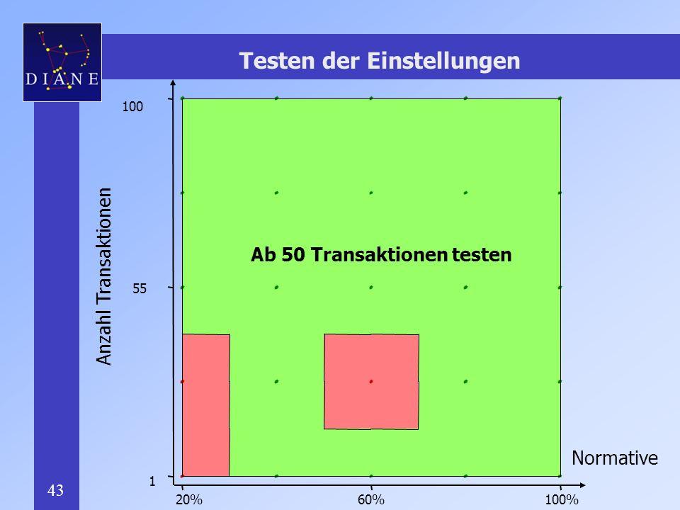 43 Testen der Einstellungen Anzahl Transaktionen Normative 20%100%60% 100 55 1 Ab 50 Transaktionen testen