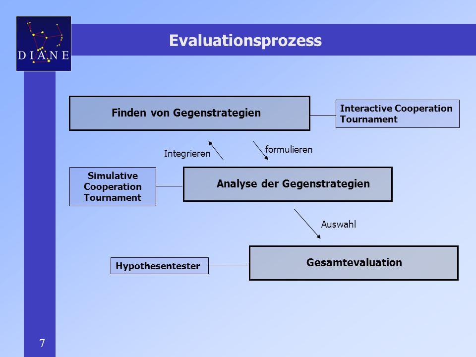7 Evaluationsprozess Finden von Gegenstrategien Analyse der Gegenstrategien Interactive Cooperation Tournament Simulative Cooperation Tournament Hypothesentester Gesamtevaluation Integrieren Auswahl formulieren