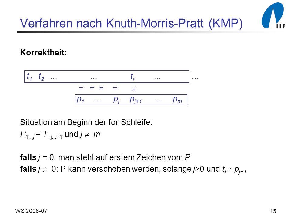 15WS 2006-07 Verfahren nach Knuth-Morris-Pratt (KMP) Korrektheit: Situation am Beginn der for-Schleife: P 1...j = T i-j...i-1 und j m falls j = 0: man steht auf erstem Zeichen vom P falls j 0: P kann verschoben werden, solange j>0 und t i p j+1 t 1 t 2......