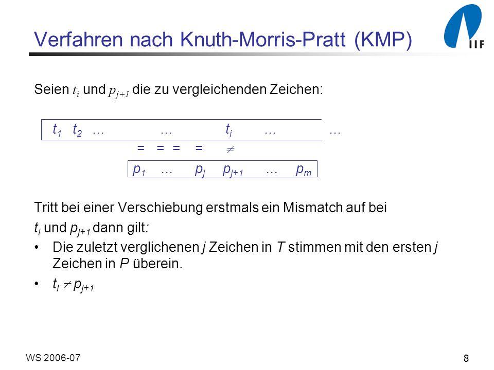 9WS 2006-07 Verfahren nach Knuth-Morris-Pratt (KMP) Idee: Bestimme j´ = next[j] < j, so dass t i anschliessend mit p j´+1 verglichen werden kann.