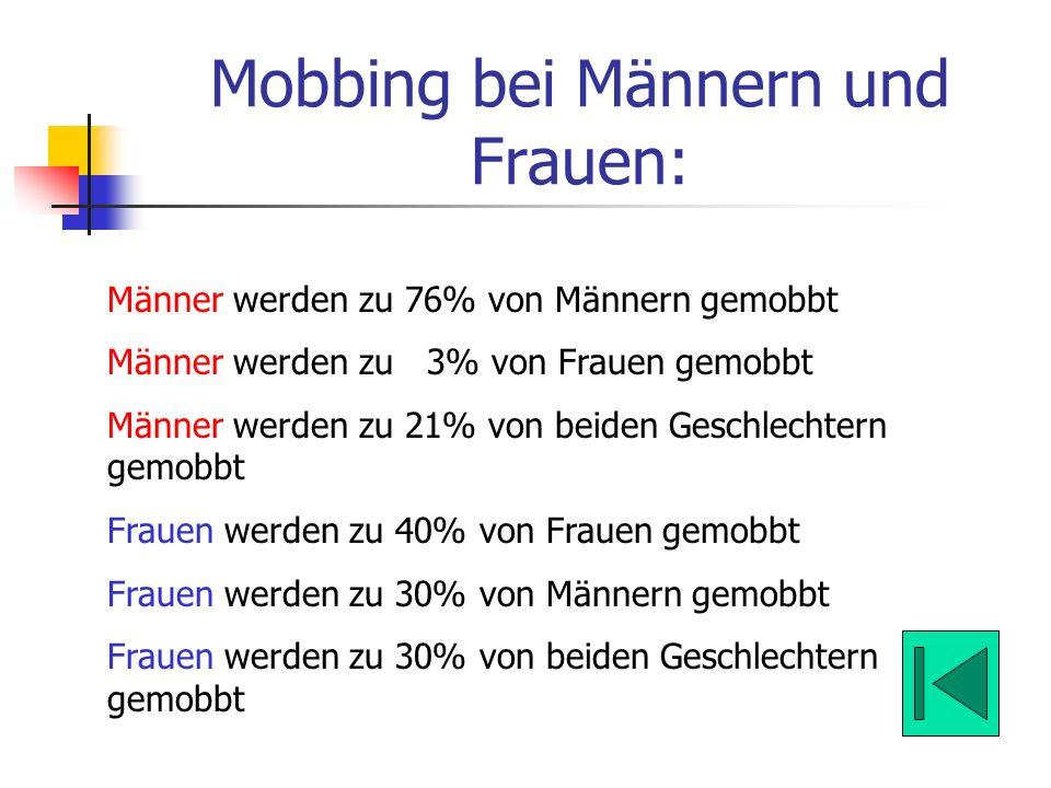 Mobbing bei Männern und Frauen: Männer werden zu 76% von Männern gemobbt Männer werden zu 3% von Frauen gemobbt Männer werden zu 21% von beiden Geschl