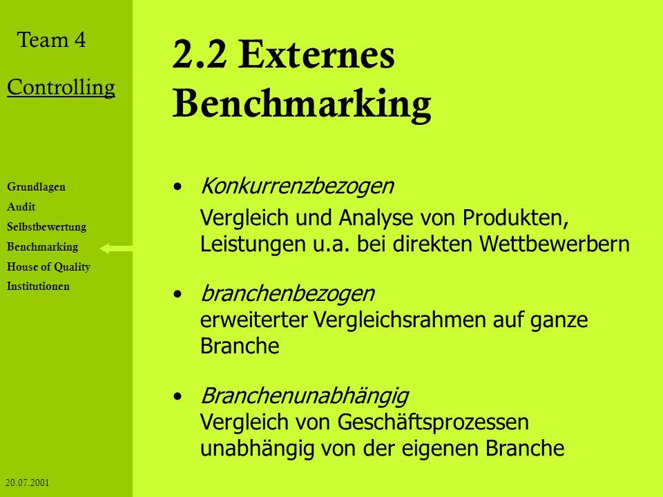 Grundlagen Audit Selbstbewertung Benchmarking House of Quality Institutionen Team 4 Controlling 20.07.2001 2.2 Externes Benchmarking Konkurrenzbezogen
