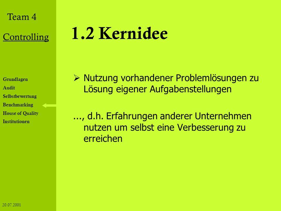 Grundlagen Audit Selbstbewertung Benchmarking House of Quality Institutionen Team 4 Controlling 20.07.2001 1.2 Kernidee Nutzung vorhandener Problemlös