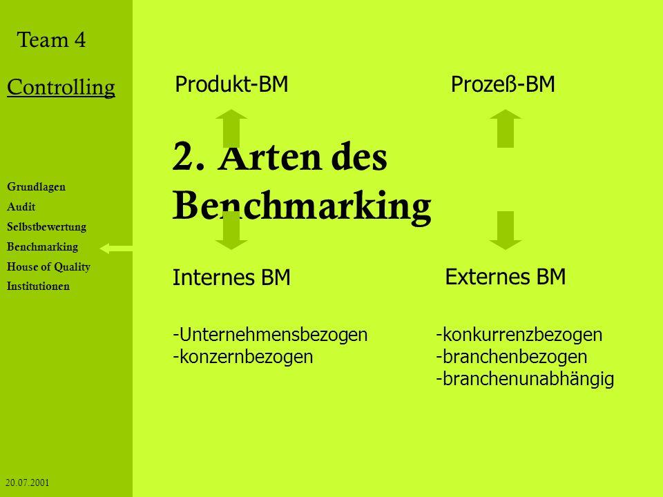 Grundlagen Audit Selbstbewertung Benchmarking House of Quality Institutionen Team 4 Controlling 20.07.2001 2. Arten des Benchmarking Externes BM -konk