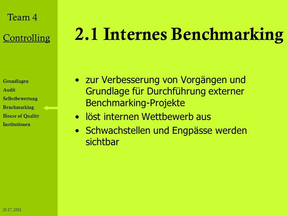 Grundlagen Audit Selbstbewertung Benchmarking House of Quality Institutionen Team 4 Controlling 20.07.2001 2.1 Internes Benchmarking zur Verbesserung