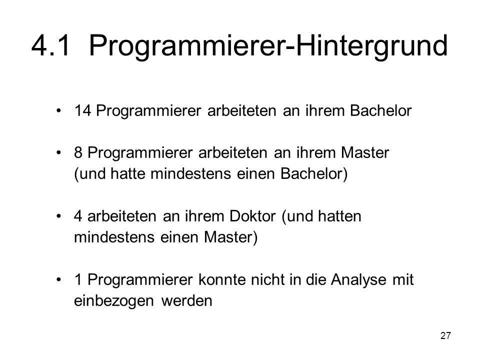 27 4.1 Programmierer-Hintergrund 14 Programmierer arbeiteten an ihrem Bachelor 8 Programmierer arbeiteten an ihrem Master (und hatte mindestens einen