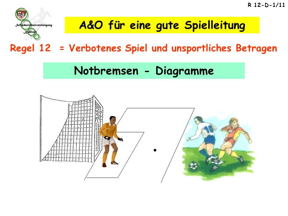 R 12-D-1/11 Notbremsen - Diagramme Regel 12 = Verbotenes Spiel und unsportliches Betragen A&O für eine gute Spielleitung