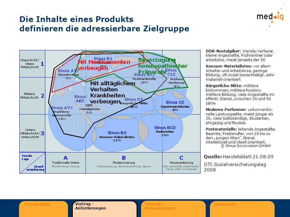 Ihre Aufgabe Vortrag - Anforderungen Vortrag - Konsequenzen Diskussion Die Inhalte eines Produkts definieren die adressierbare Zielgruppe © Sinus Soci
