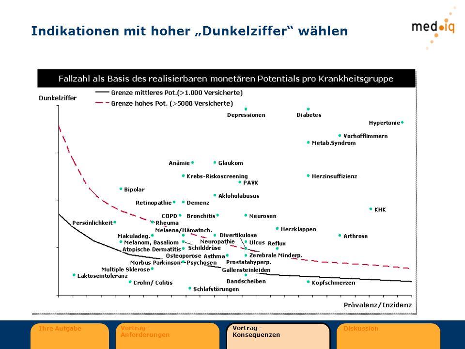 Ihre Aufgabe Vortrag - Anforderungen Vortrag - Konsequenzen Diskussion Indikationen mit hoher Dunkelziffer wählen