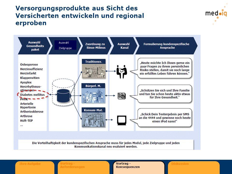 Ihre Aufgabe Vortrag - Anforderungen Vortrag - Konsequenzen Diskussion Versorgungsprodukte aus Sicht des Versicherten entwickeln und regional erproben