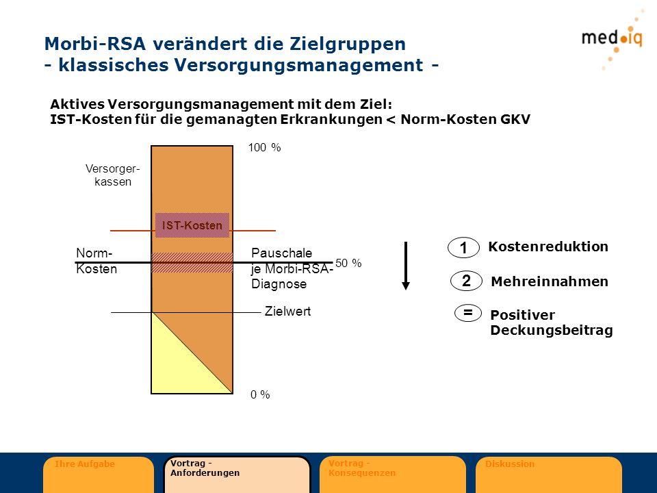 Ihre Aufgabe Vortrag - Anforderungen Vortrag - Konsequenzen Diskussion Morbi-RSA verändert die Zielgruppen - klassisches Versorgungsmanagement - Aktiv