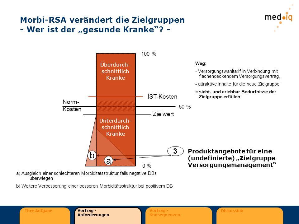 Ihre Aufgabe Vortrag - Anforderungen Vortrag - Konsequenzen Diskussion Morbi-RSA verändert die Zielgruppen - Wer ist der gesunde Kranke? - 100 % 0 % N