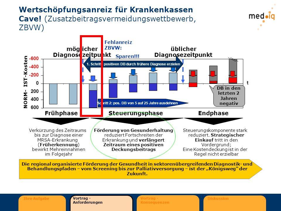 Ihre Aufgabe Vortrag - Anforderungen Vortrag - Konsequenzen Diskussion Wertschöpfungsanreiz für Krankenkassen Cave! (Zusatzbeitragsvermeidungswettbewe