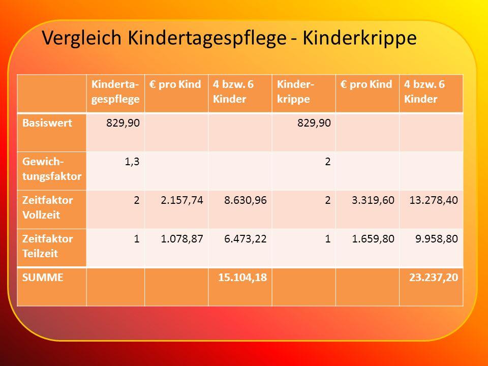Vergleich Kindertagespflege - Kinderkrippe Kinderta- gespflege pro Kind4 bzw. 6 Kinder Kinder- krippe pro Kind4 bzw. 6 Kinder Basiswert829,90 Gewich-