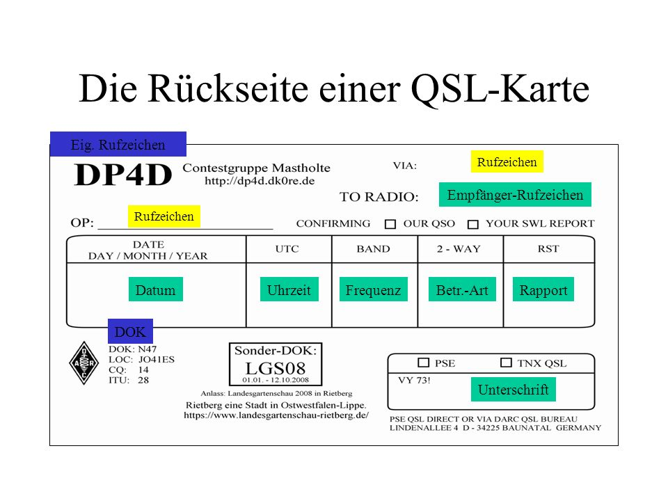 Die Rückseite einer QSL-Karte Eig. Rufzeichen Datum Empfänger-Rufzeichen UhrzeitFrequenzBetr.-ArtRapport DOK Unterschrift Rufzeichen