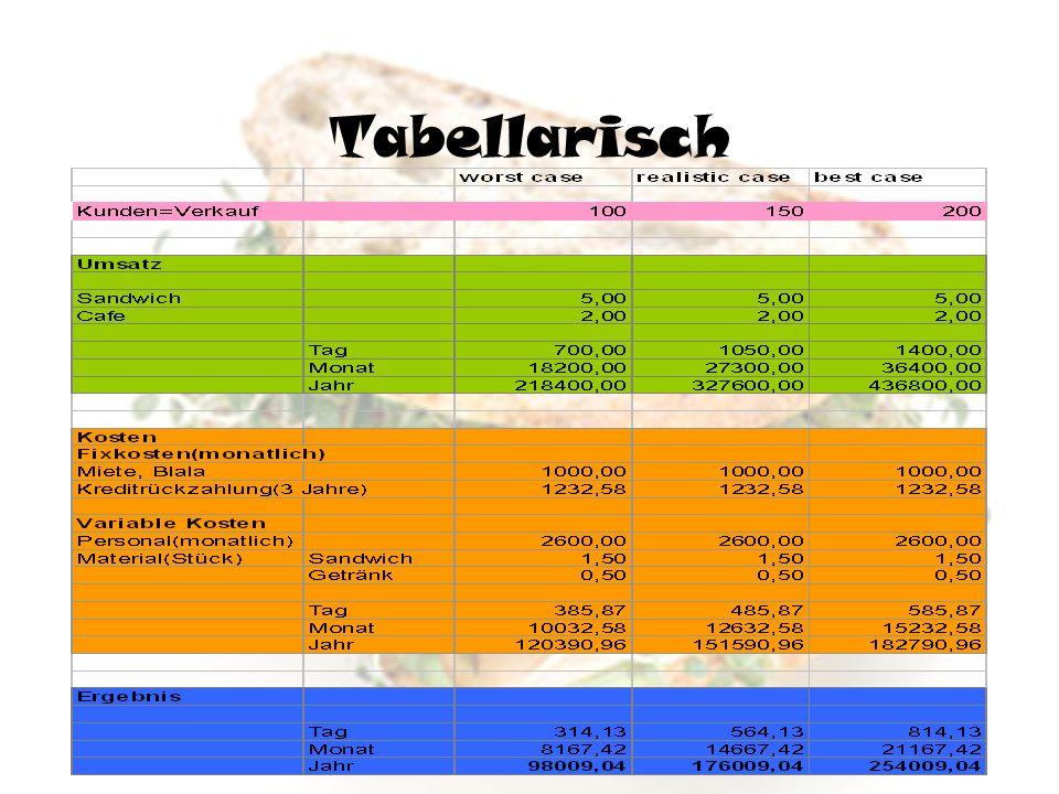 Tabellarisch